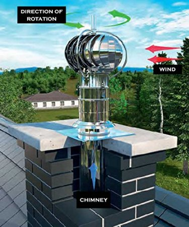 Installing A Chimney Cowl Which Type Should You Buy
