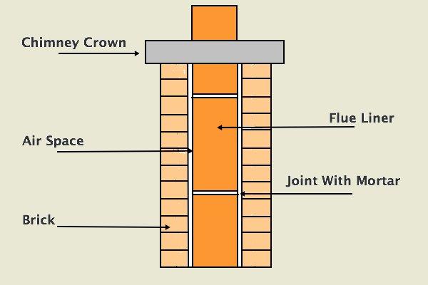 Chimney Flue Repair - Fix A Broken Or Cracked Liner