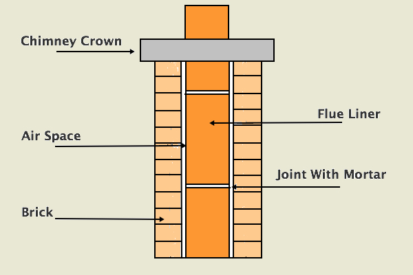 Spalling Is Usually Found Near The Top Of Chimney Because That S Where Condensation Typically Occurs